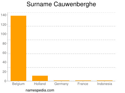 Surname Cauwenberghe