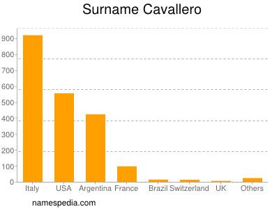 Surname Cavallero