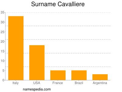 nom Cavalliere