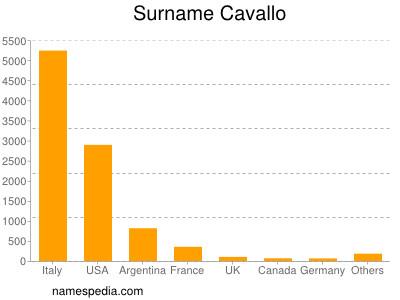 Surname Cavallo