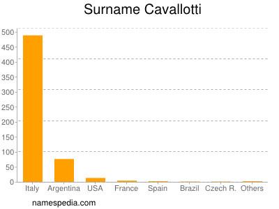 Surname Cavallotti