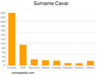 Surname Cavar