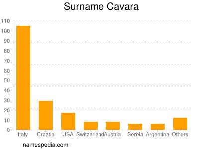 Surname Cavara