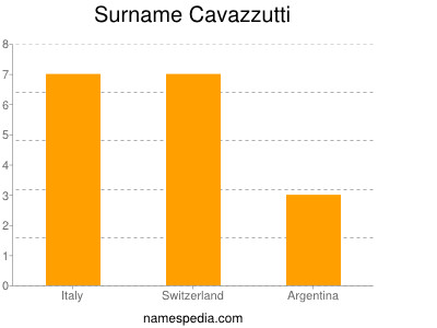 Surname Cavazzutti