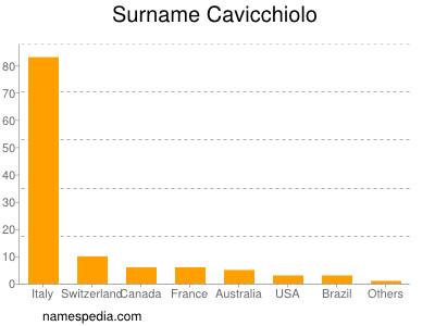 Surname Cavicchiolo