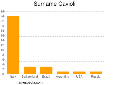 Surname Cavioli