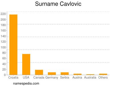 Surname Cavlovic