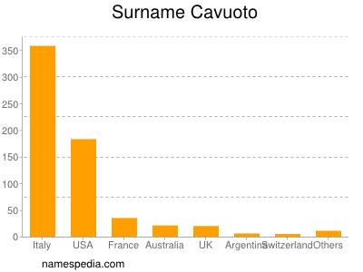 Surname Cavuoto