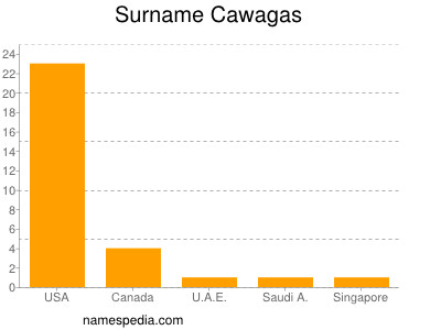 Surname Cawagas