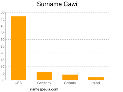 Surname Cawi