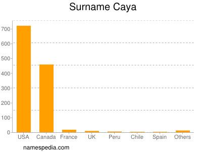 Surname Caya
