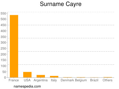 Surname Cayre