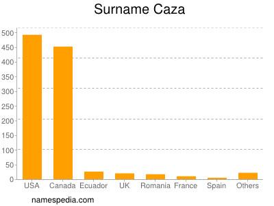 Surname Caza