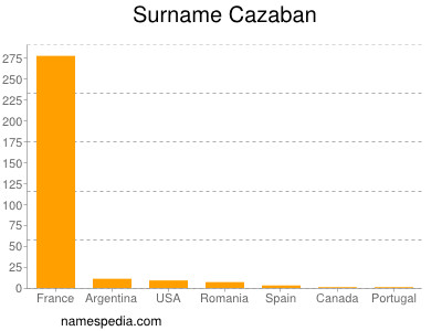 Surname Cazaban