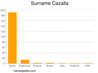 Surname Cazalla