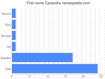 Given name Cazandra
