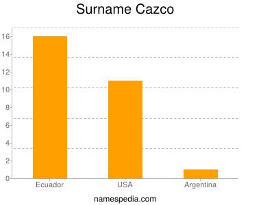 Surname Cazco