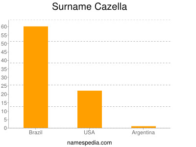 Surname Cazella