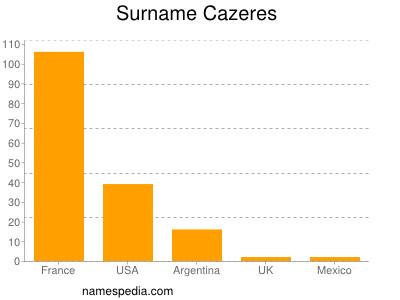 Surname Cazeres