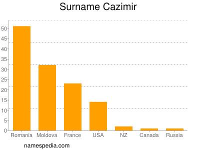Surname Cazimir