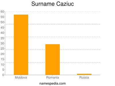 Surname Caziuc
