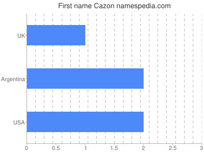 Given name Cazon