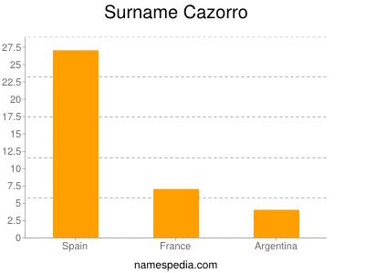 Surname Cazorro