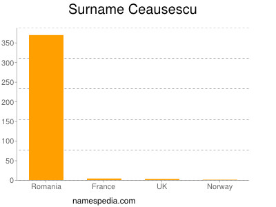 Surname Ceausescu