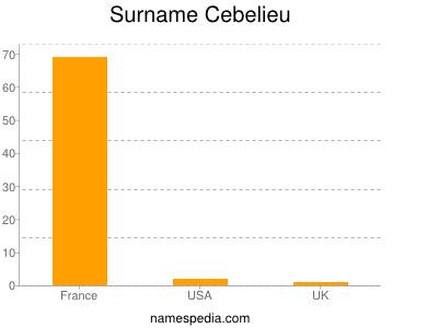 Surname Cebelieu