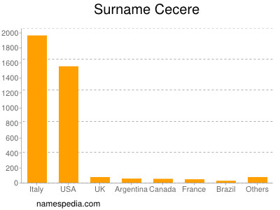 Surname Cecere