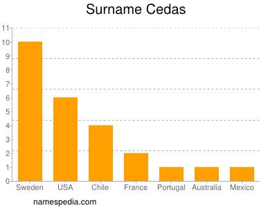 Surname Cedas