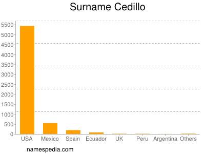 Surname Cedillo