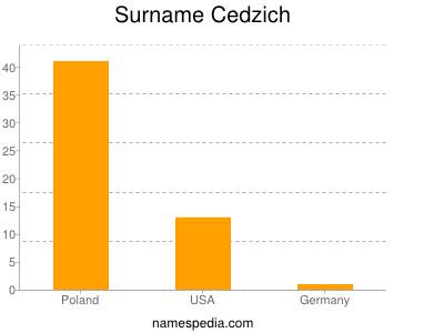Surname Cedzich