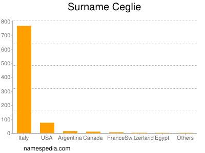 Surname Ceglie