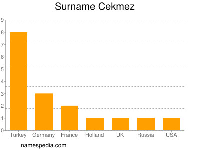Surname Cekmez