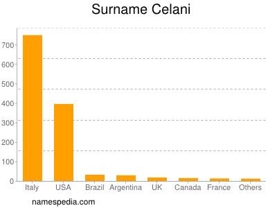 Surname Celani