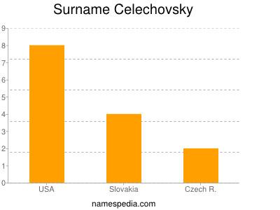 Surname Celechovsky