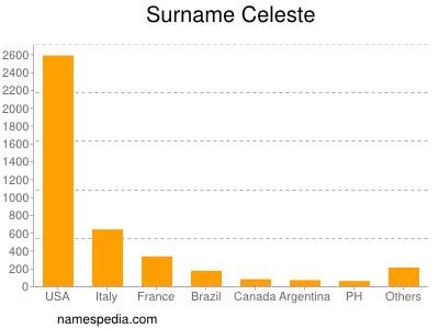 Surname Celeste