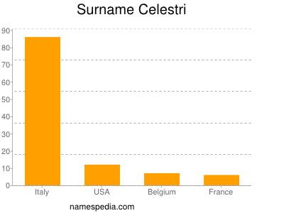Surname Celestri