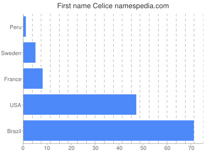 Given name Celice