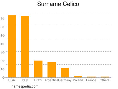 Surname Celico