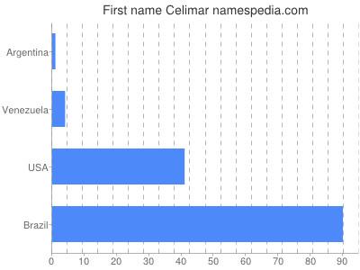 Given name Celimar