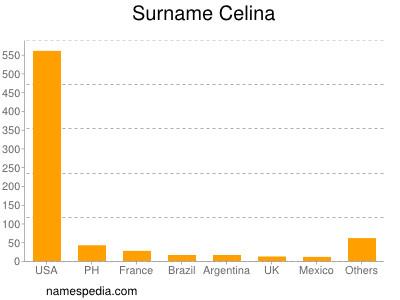 Surname Celina