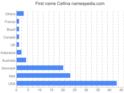 Given name Cellina