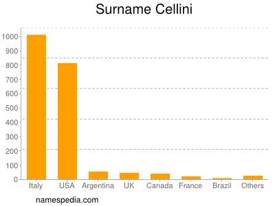 Surname Cellini