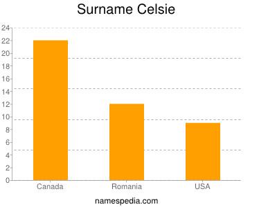 Surname Celsie