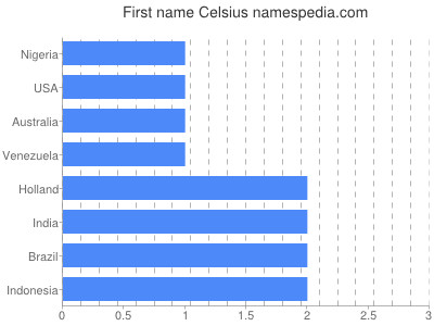 Given name Celsius