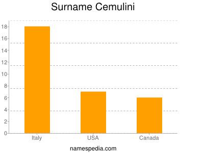 Surname Cemulini