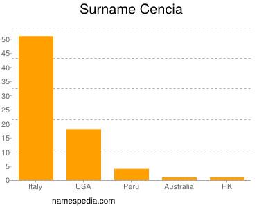 Surname Cencia