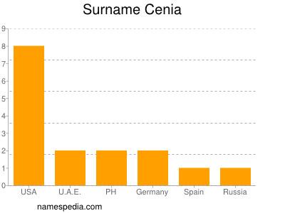 Surname Cenia